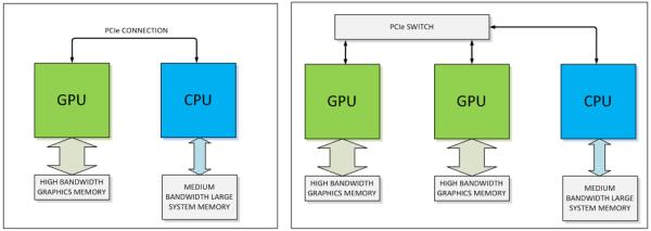 NVIDIA_NVLink_vs_PCIe_01