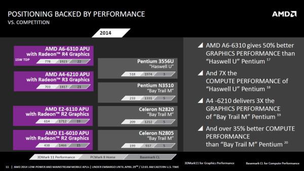 AMD_Beema_Mullins_APU_Slide03