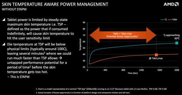 AMD_Beema_Mullins_APU_Slide06