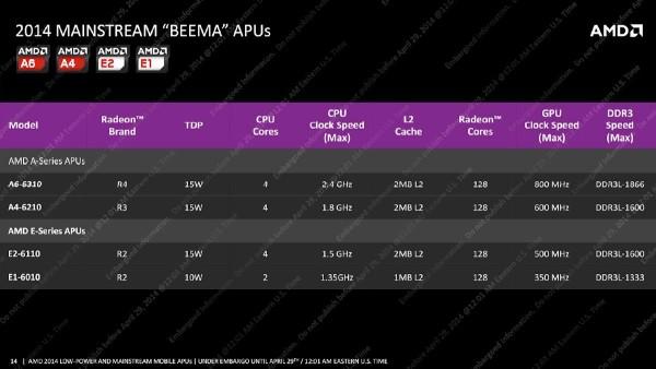 AMD_Beema_Mullins_APU_Slide11