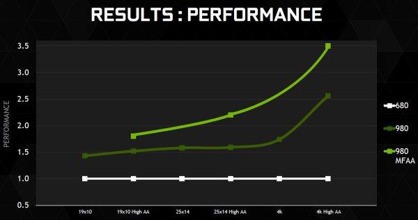 GeForce_GTX_980_performance