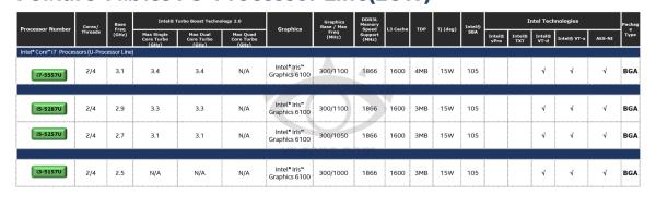 Intel-Broadwell-U-Core-i7-i5-i3-Iris-HD-Graphics-Processors