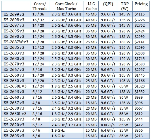 Intel-Haswell-EP-Lineup