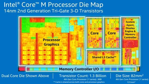 Intel_Core_M_