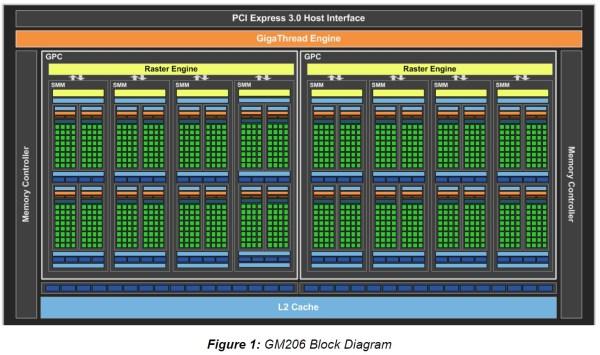 NVIDIA_GeForce_GTX960_GM206_BLOCK