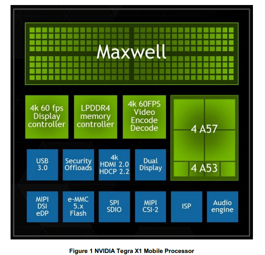 Tegra-X1-Block-Diagram