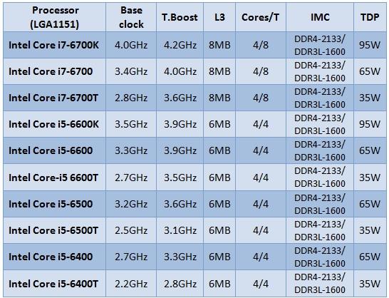 Intel_Skylake_lineup