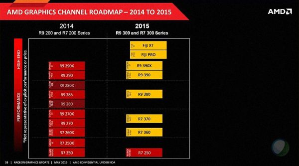 AMD-Radeon-300-Series-GPU-Roadmap