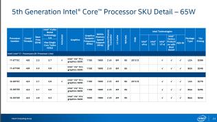 Intel-Broadwell-K-SKUs