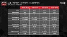 AMD-FirePro-S9170-32-GB_Server-GPU_02
