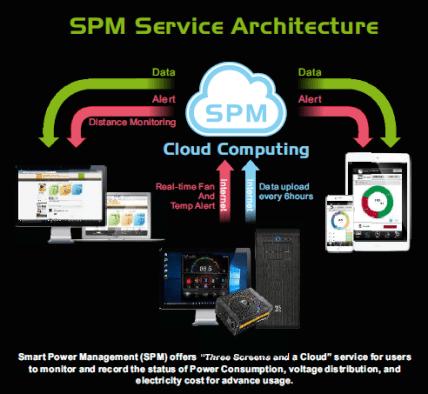 Thermaltake SPM Service Architecture