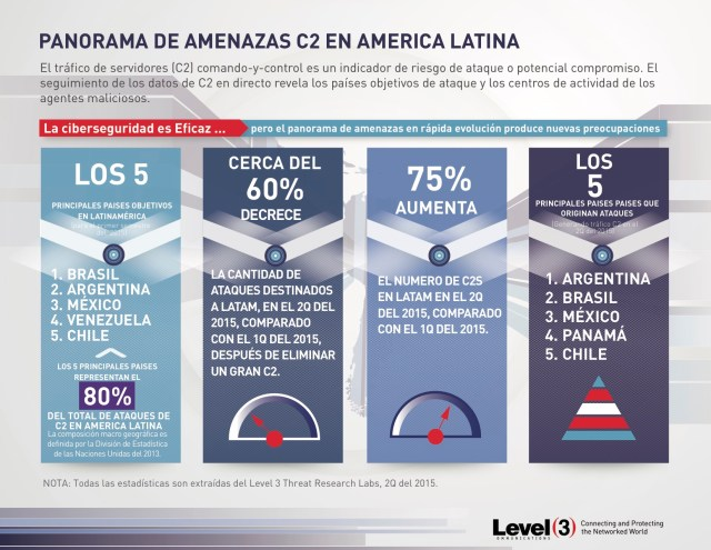 2016_LATAM_DDoS_Media_Release_Infographic_SPAN