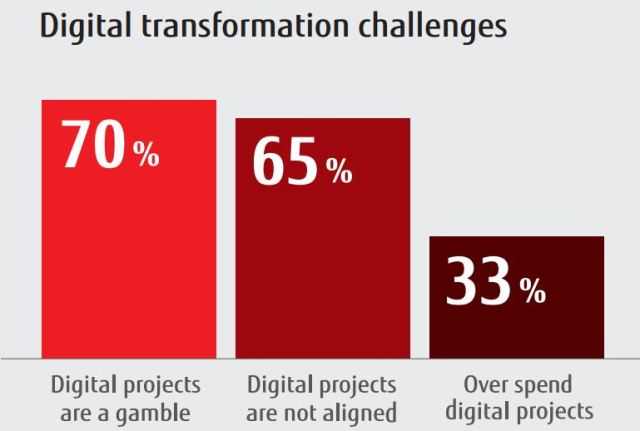 Digital_transformation_Challanges