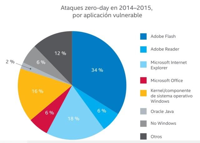 Ataques Zero Day