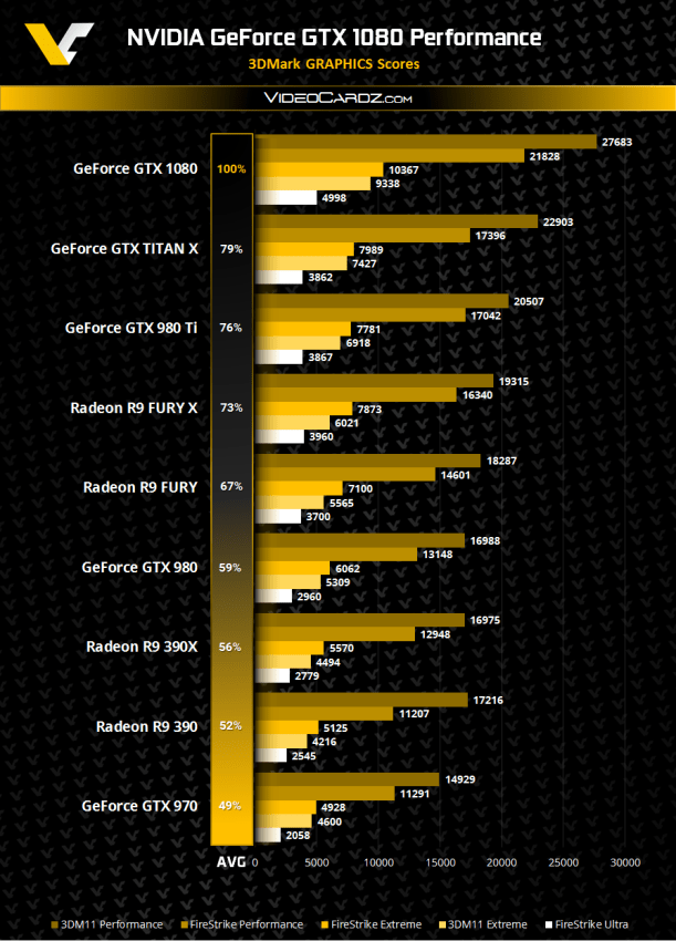 NVIDIA-GeForce-GTX-1080-3DMark-Performance-V2