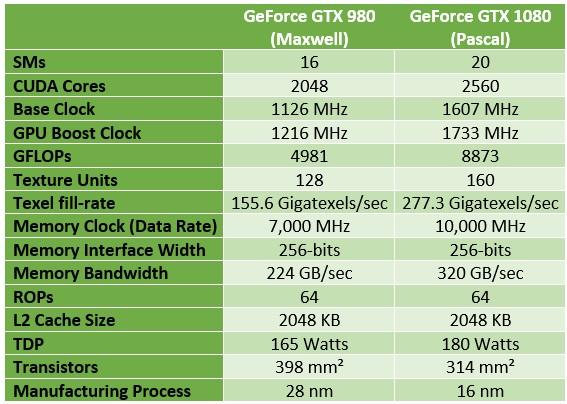 NVIDIA_GTX_1080_vs_GTX_980