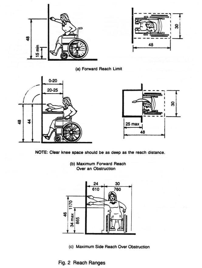 Ada Countertop Height Requirements - BSTCountertops