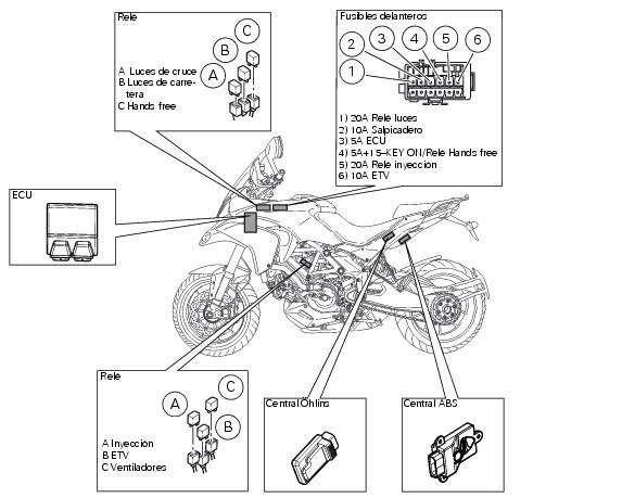 Introducción al sistema eléctrico de la Multistrada 1200