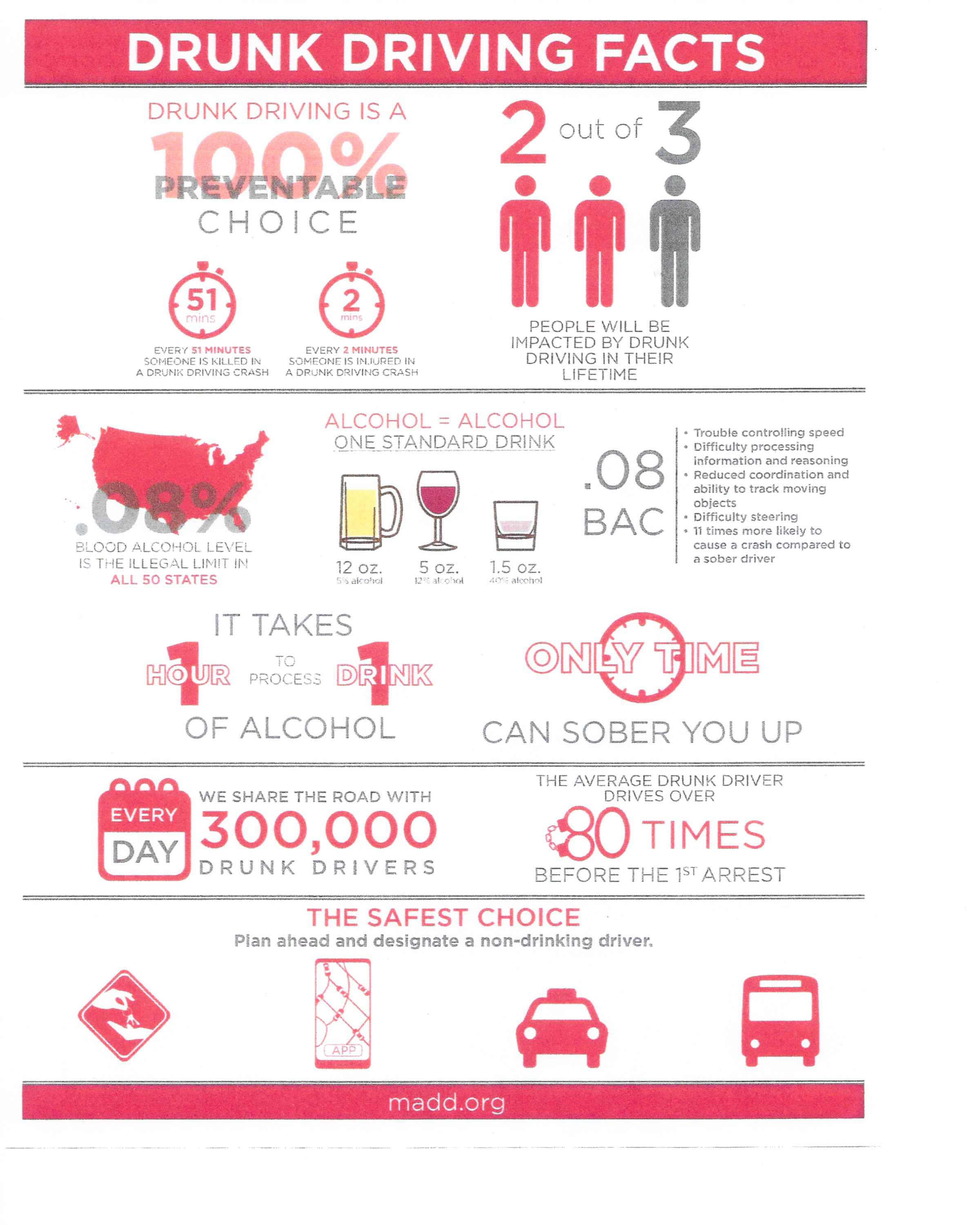 Drunk Driving Facts Madd Tennessee State Office
