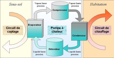 fonctionnement pompe à chaleur air air