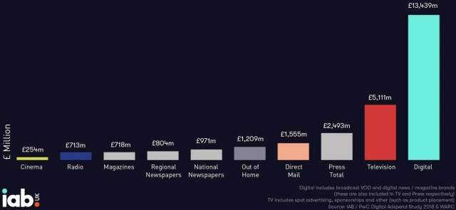 Breakdown of UK marketing platform spends