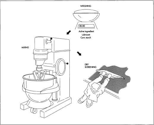 process flow diagram aspirin production