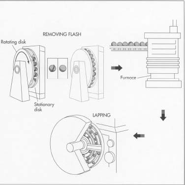 Mechanical Engineering: How Bearings Made