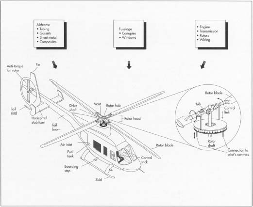 Helicopter Engine Diagram How Do Helicopters Work Diagram