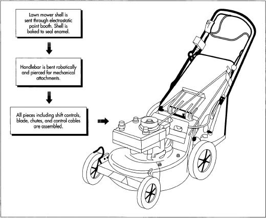 Parts Used: Lawn Mower Parts Used