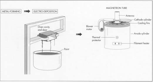 how products are made