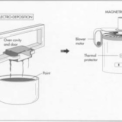 Domestic Ring Main Wiring Diagram Aoa And Aon Network How Microwave Oven Is Made Manufacture Making Used Parts The Cavity Door Are Using Metal Forming Techniques Then Painted