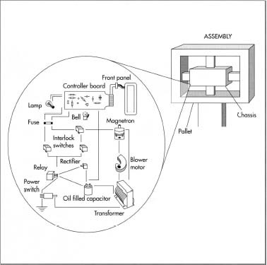 Components Of A Microwave
