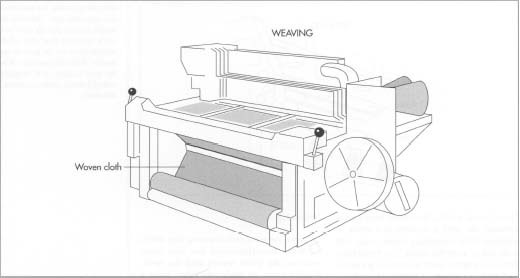 outline the process of making woolen clothes Science Fibre