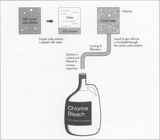 The raw materials for making household bleach are chlorine, caustic soda, and water. The chlorine and caustic soda are produced by putting direct current electricity through a sodium chloride salt solution in a process called electrolysis.