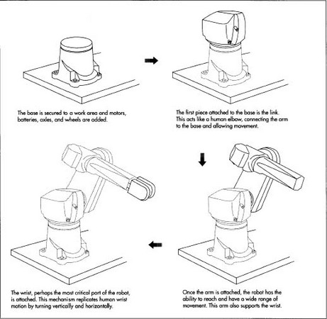 how industrial robot is made  material history used