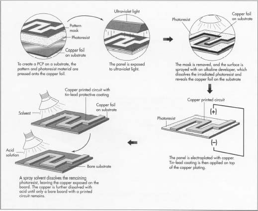 pcb and pcba manufacturing process