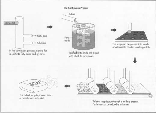 Nice diagram on how industrial soap is made : soapmaking