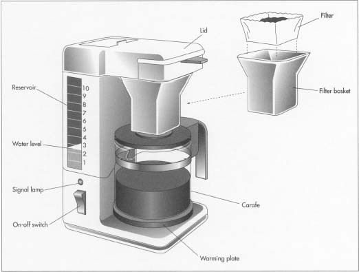 In an automatic drip coffee maker, a measured amount of cold water is poured into a reservoir. Inside the reservoir, a heating element heats the water to boiling. The steam rises through a tube and condenses. The condensed water is distributed over the ground coffee in the filter through a device like a shower head. The water flows through the filter, infusing with the coffee, and falls into a carafe.