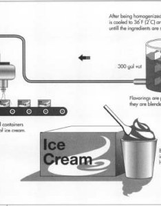 The temperature inside freezers is kept at   using liquid ammonia as  freezing agent while ice cream in also how made production process making history used rh madehow