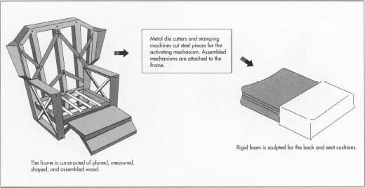 steel chair manufacturing process plastic molded chairs how recliner is made material making history used parts the frame out of wood often hardwoods since receives much motion