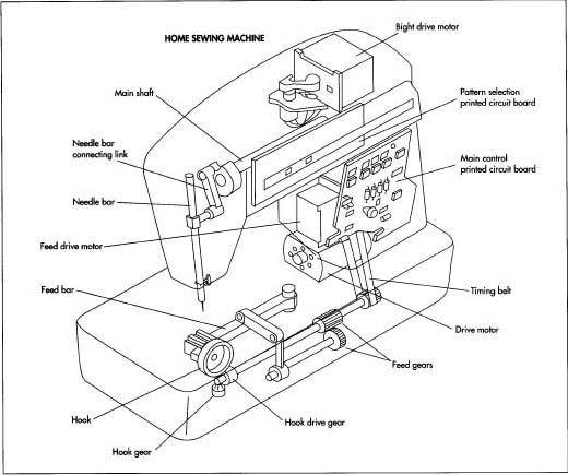 Picture of a sewing machine and the parts of the machine