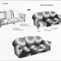 Modern Twine Curved Arm Sofa Cama Arno El Corte Ingles How Is Made Material Making History To Make Used Of Padding Distributed Over The Whole Area Seat Extending Roll Layer Basted Into Place With Long Loose Stitches And Covered
