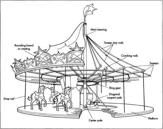 Jobbers: Topic Wood merry go round plans