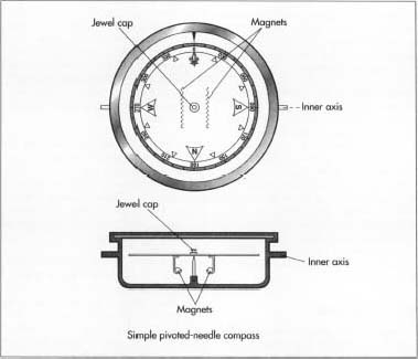 Gyro Compass Easy Drawing