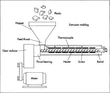 Buford blog: plastic extruder