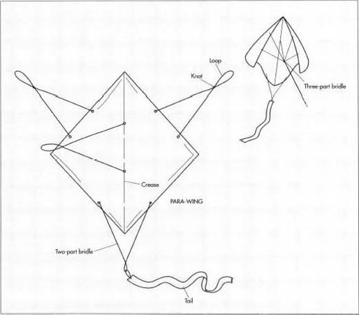 kites how yo make