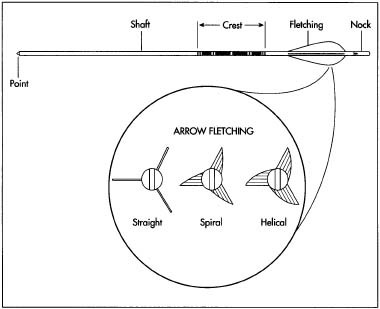 The arrow is typically made of wood and coated with polyurethane and paint. Trimmed feathers or plastic vanes are glued to the shaft between the cresting and the nock in a pattern that is parallel to the shaft, spiral (in a straight-line diagonal to the shaft), or helical (in a curve that begins and ends parallel to the shaft). An arrowhead is mounted on the shaft. The shape of the head is determined by the purpose for which the arrow will be used—target shooting or hunting specific types of animals.
