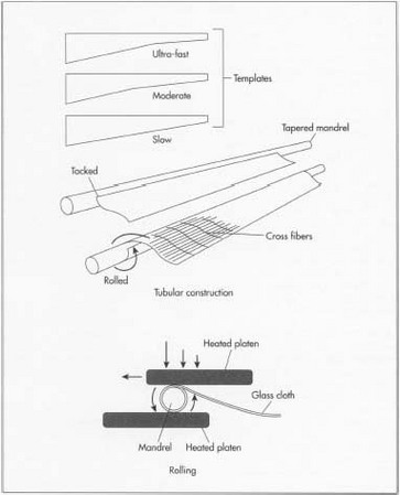 Modern fishing rods are made using fiberglass or carbon fiber sheets. Coated with liquid plastic resin, the sheets are attached at one end of a steel rod called a mandrel. The mandrel is rolled between two heated metal rollers, known as platens, that apply pressure as layers of fiber are wrapped around the mandrel. The wrapped mandrel is heated, causing the resin to harden. Next, a pressurized ram removes the mandrel from the hardened fiber blank. The blank is lightly sanded to remove excess resin and to provide a smooth surface. It is then coated with layers of various protective materials. The blank is buffed between each coating to give it a smooth finish.