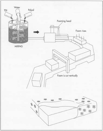 Chemicals are dispensed in a continuous fashion called open pouring or free-rise. Once blended, the reactive components are poured onto a conveyor belt, where the foam rises and cures to form slabstock. Next, the slabstock is conveyored through a series of automatic bandsaws that cut the slabstock to premeasured widths and thicknesses.