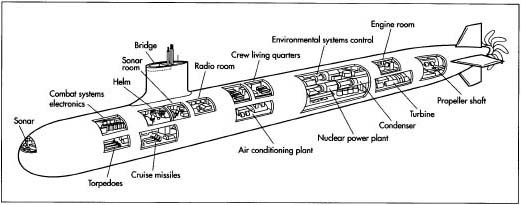 parts of a submarine diagram motor startet nicht how nuclear is made material manufacture making typical